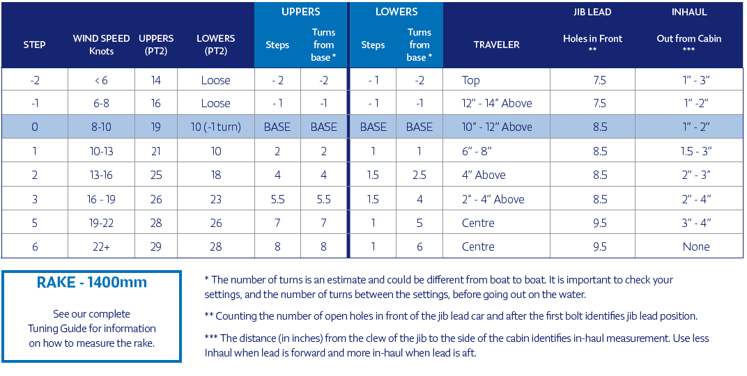 North Sails J/70 Quick Tuning Chart for the Selden Mast