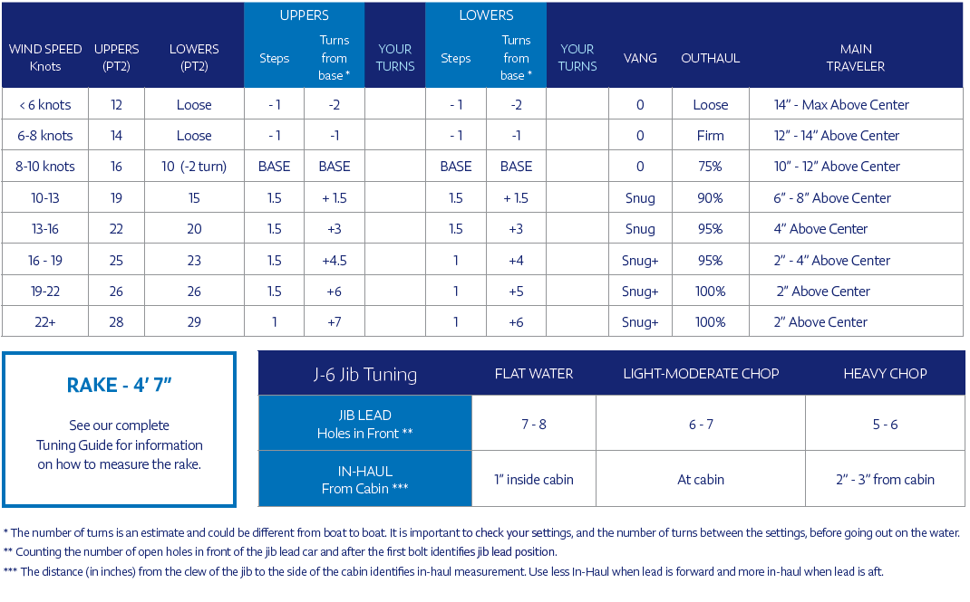 NorthSails J/70 Tuning Guide for the XCS-2 mainsail