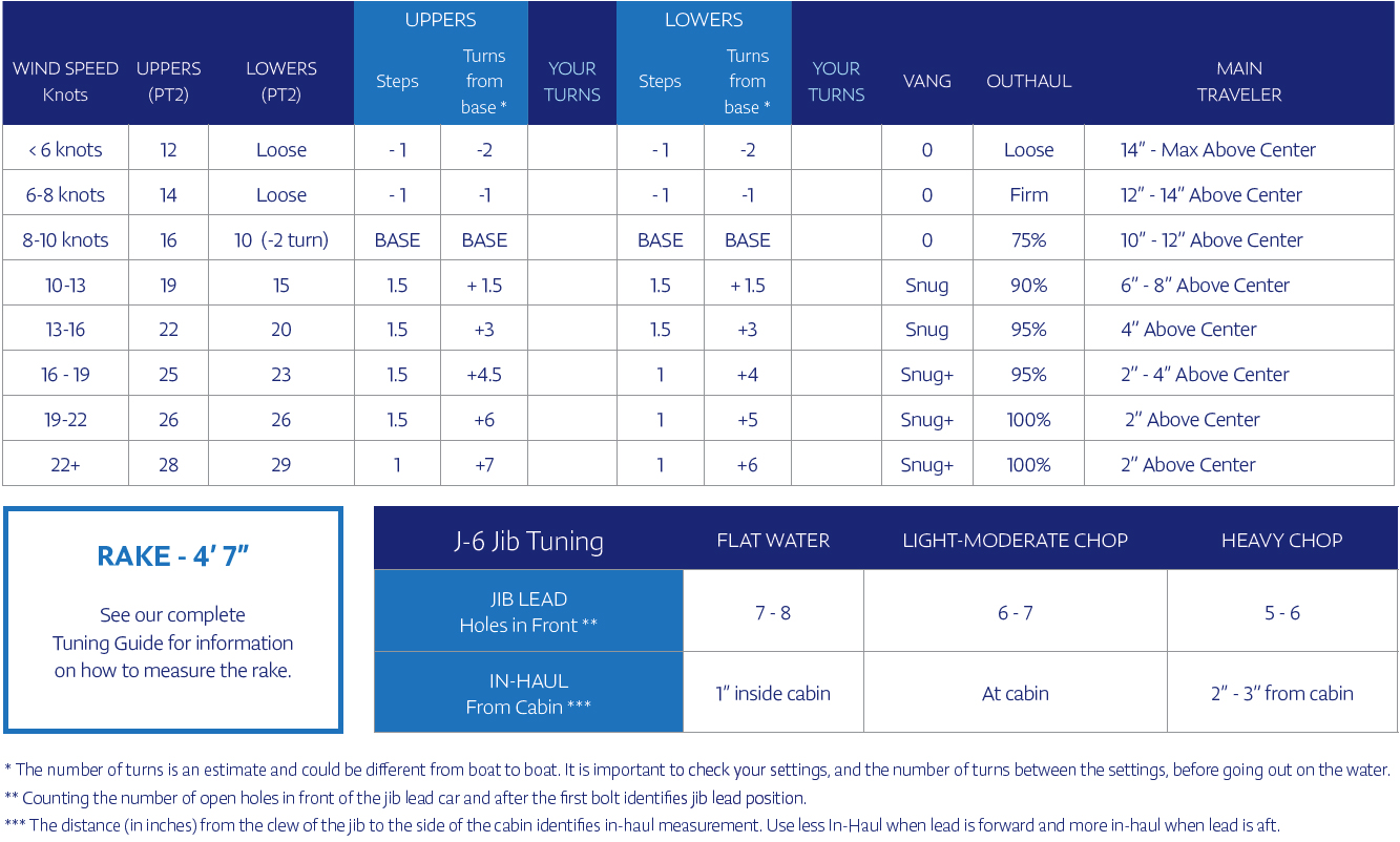 J/70 Quick Tuning Chart for the Souther Spars Mast v.T09 | North Sails