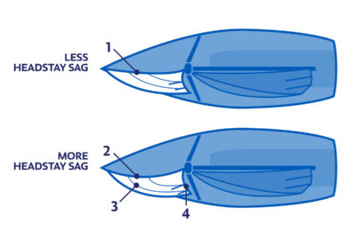 J/70 Headstay Sag | North Sails