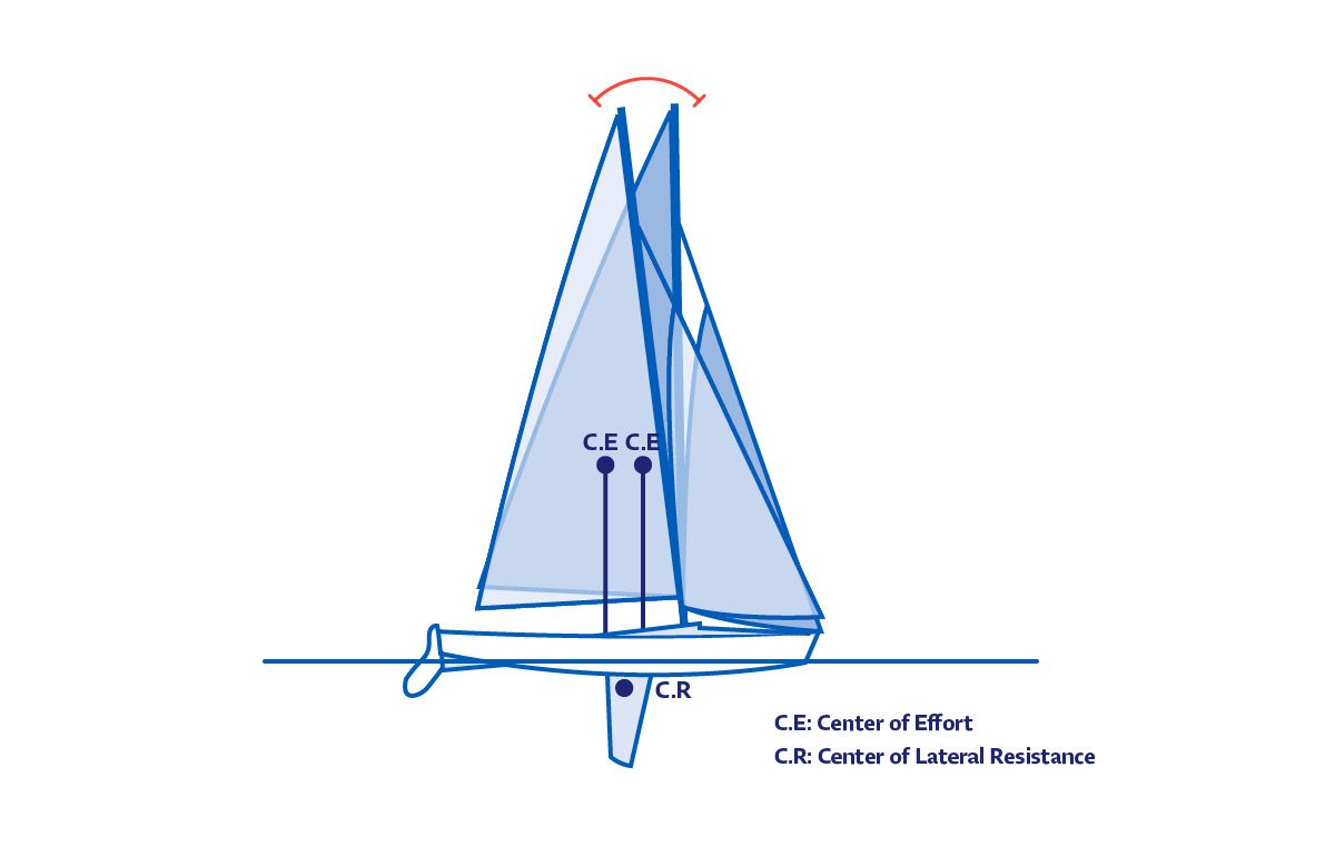 Speed Reading - Achieving Balance | North Sails